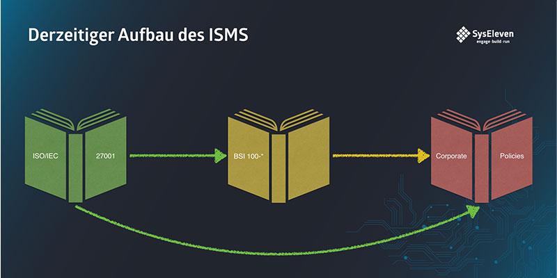 SysEleven Blog Derzeitiger Aufbau ISMS