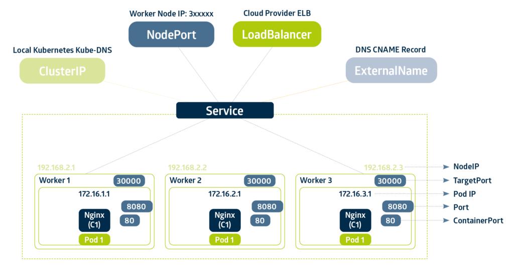 SysEleven Service Architecture