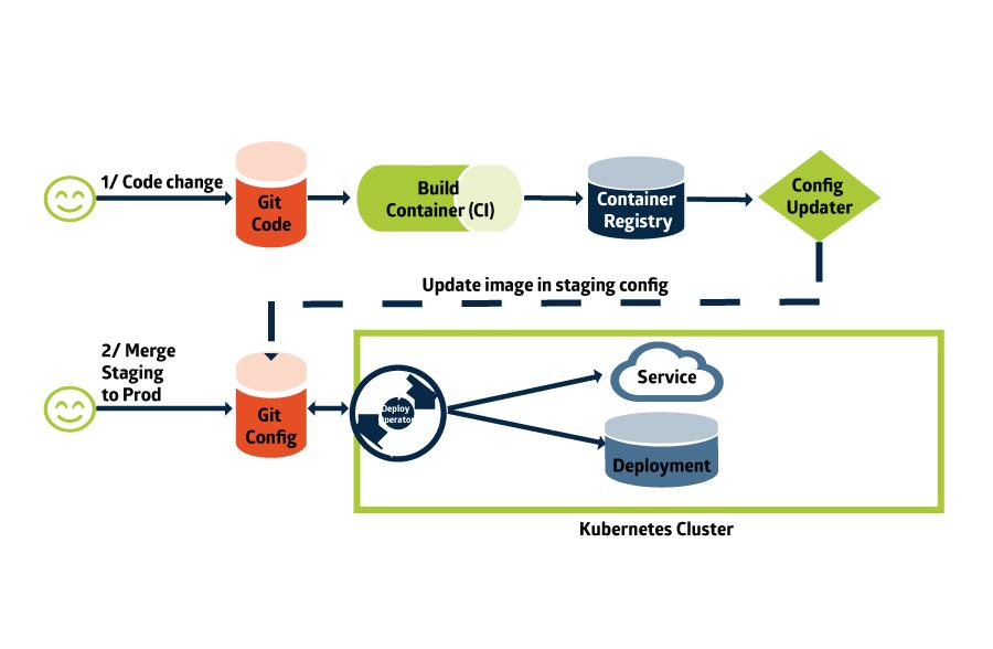 CI/CD Pipeline SysEleven Blog
